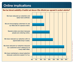 Online-implications-graph