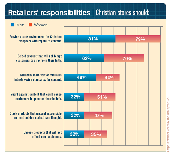 RetailersResponsabilities