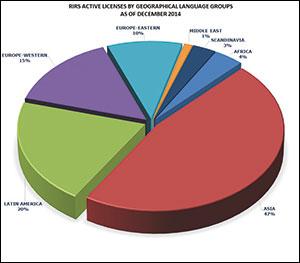 RIRS-pie-chart